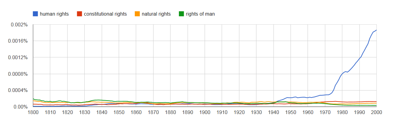 human rights ngram