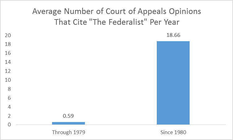 ct of appeals federalist