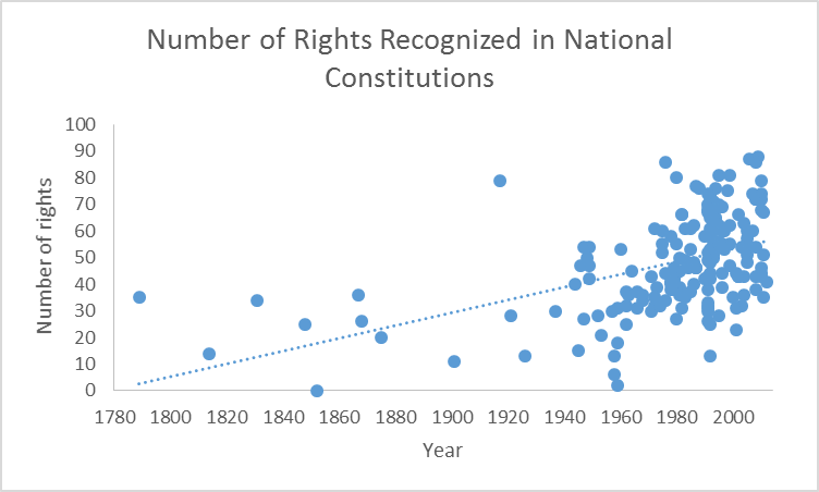 national const rights growth