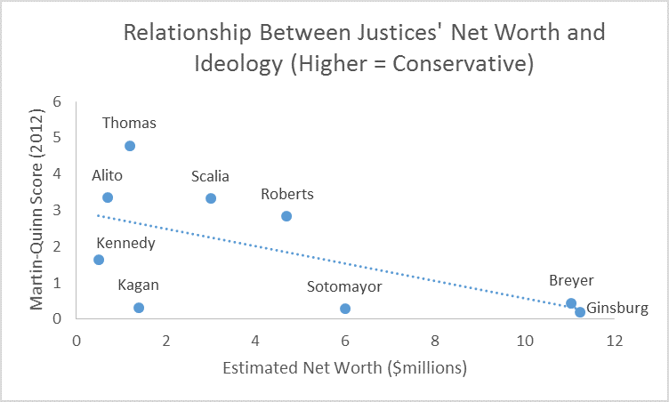 richer justices ideology