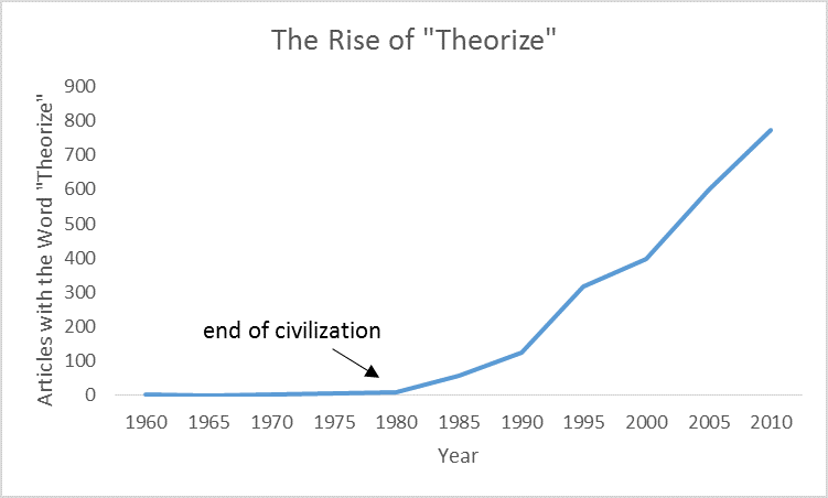 theorize