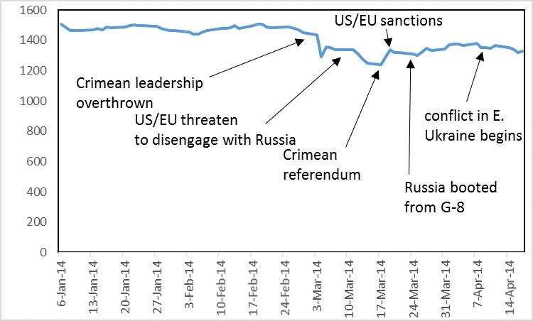 russia stock market 2