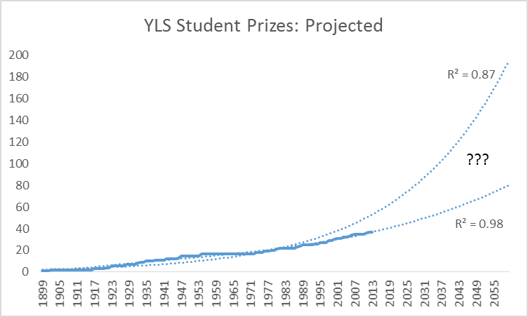 yls prizes projected