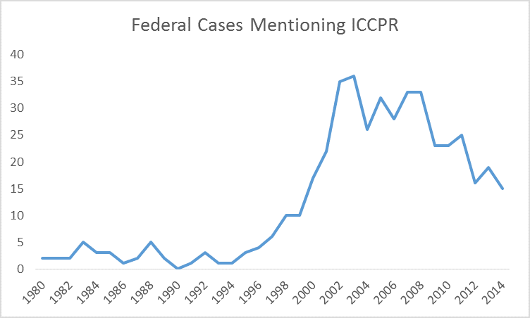 iccpr in us courts