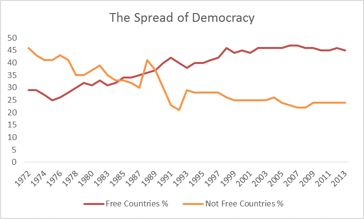 spread of democracy