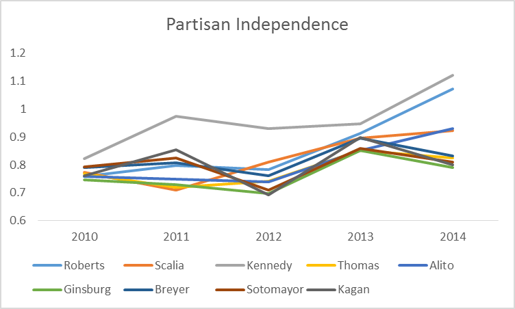 partisan independence