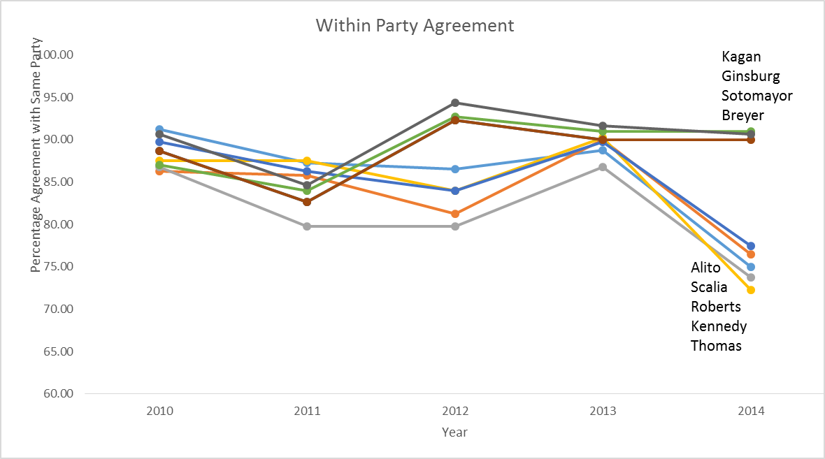 within party agreement sup ct