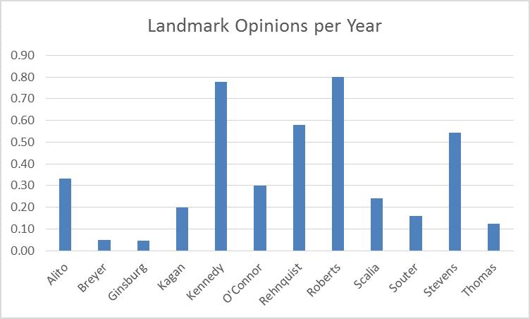 landmark opinions per year
