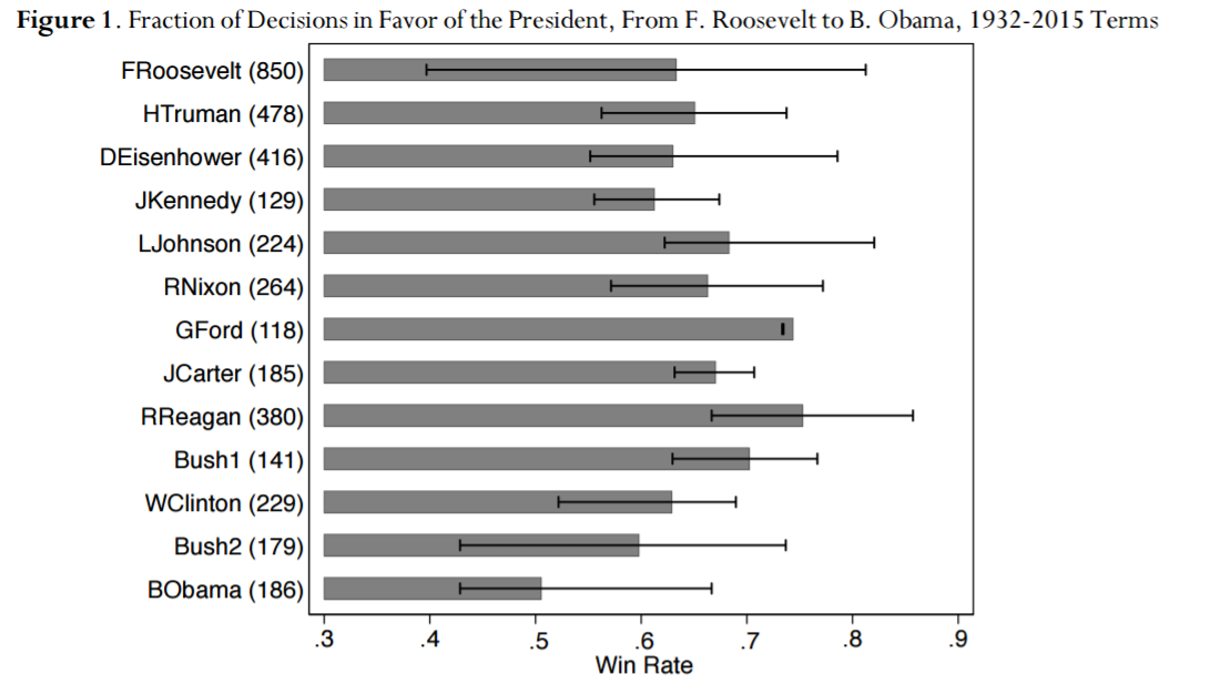 pres win rate in sup court